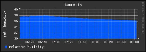 humidity_10800_small