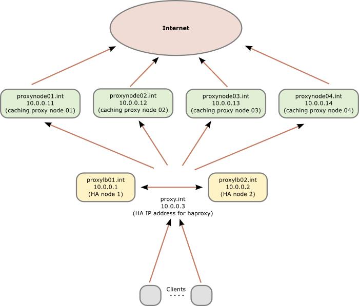 Robert Penz Blog » Howto setup a haproxy as fault tolerant / high