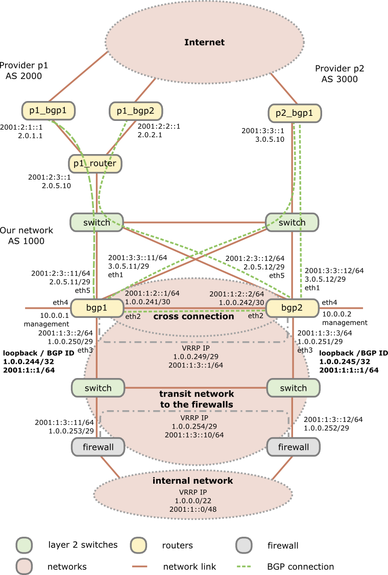 Howto setup a redundant and secure BGP (full table ...