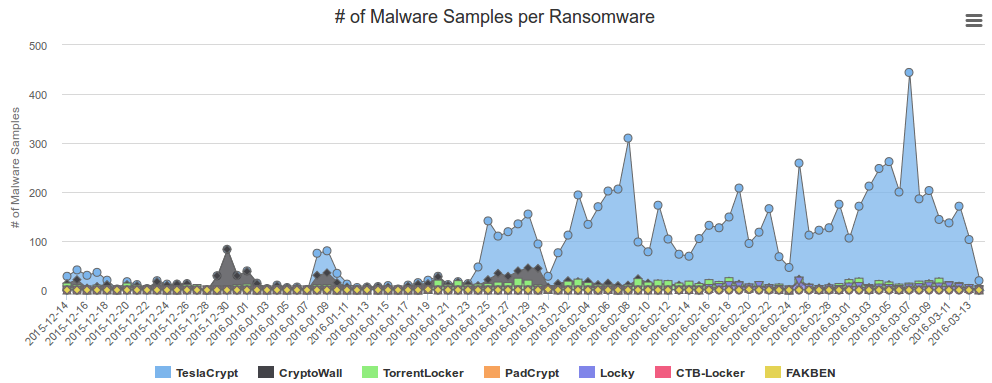 Robert Penz Blog » Block Ransomware botnet C&C traffic with