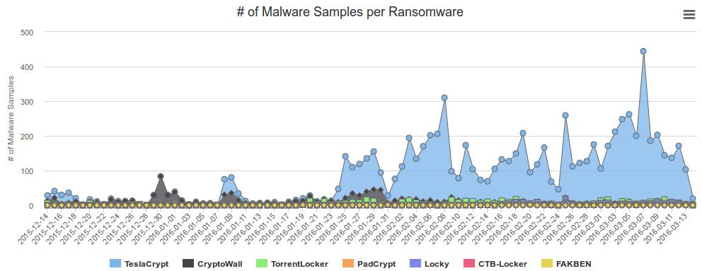 Robert Penz Blog » Block Ransomware botnet C&C traffic with a