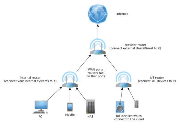 iot_network1