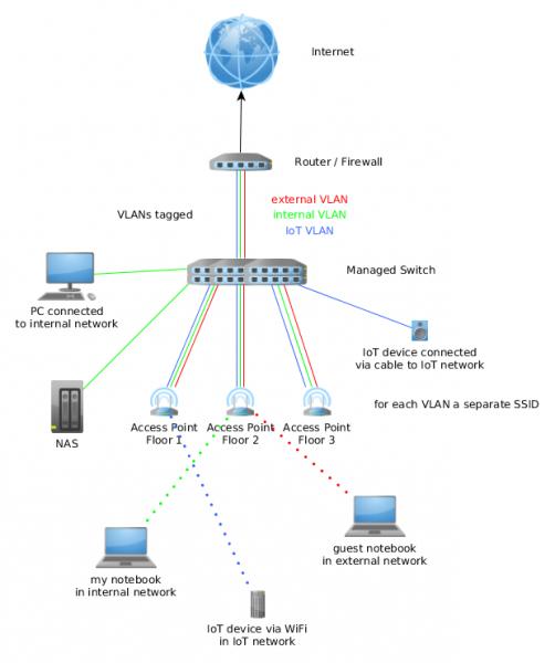 iot_network2